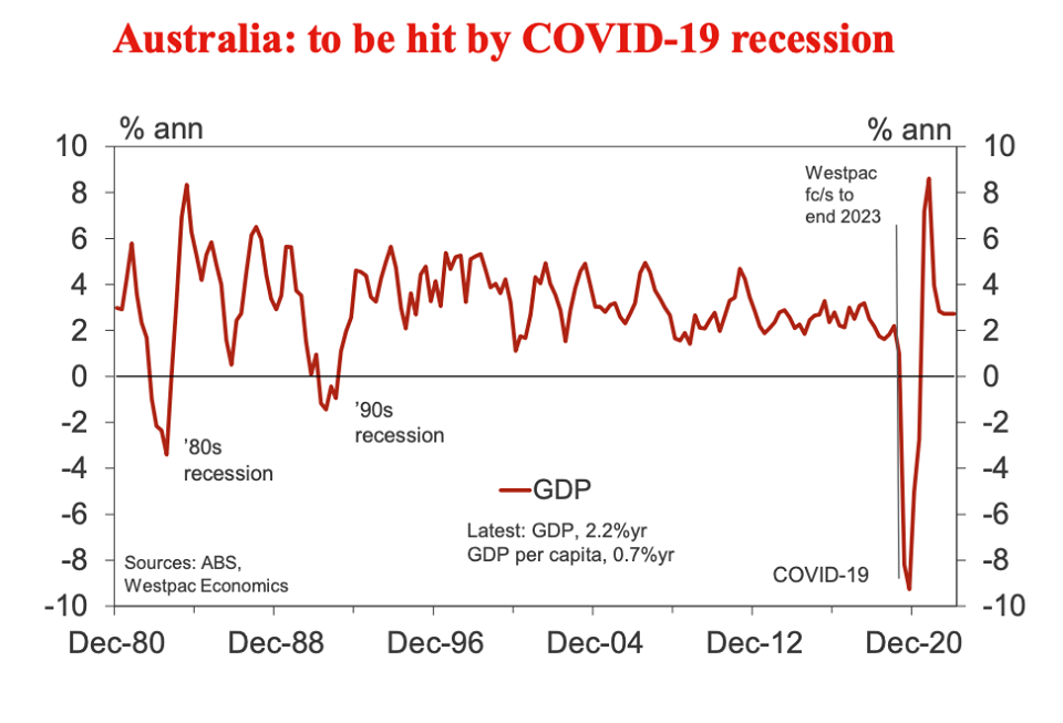 Australia's recession projections
