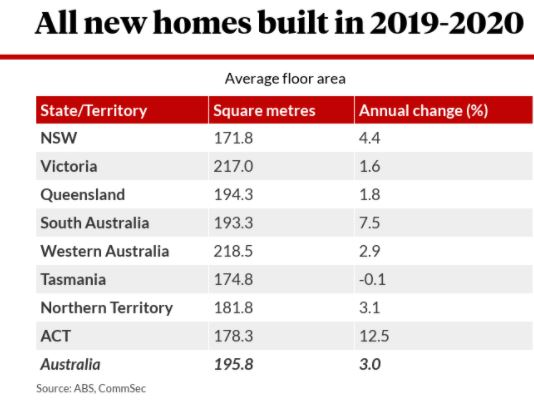 Australian home sizes by state